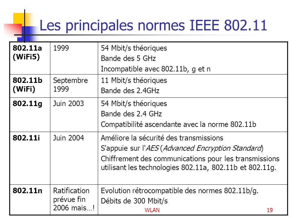 WLAN19 Les principales normes IEEE 802.11 802.11a (WiFi5) 199954 Mbit/s théoriques Bande des 5 GHz Incompatible avec 802.11b, g et n 802.11b (WiFi) Se