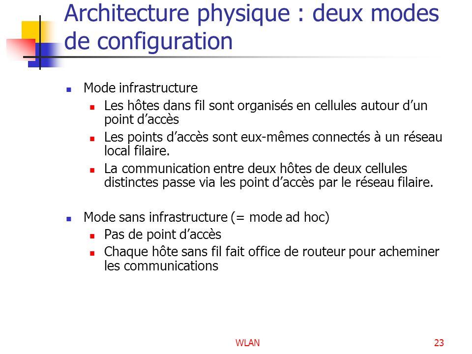 WLAN23 Architecture physique : deux modes de configuration Mode infrastructure Les hôtes dans fil sont organisés en cellules autour dun point daccès L