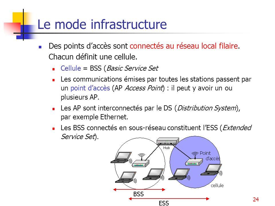 WLAN24 Le mode infrastructure Des points daccès sont connectés au réseau local filaire. Chacun définit une cellule. Cellule = BSS (Basic Service Set L