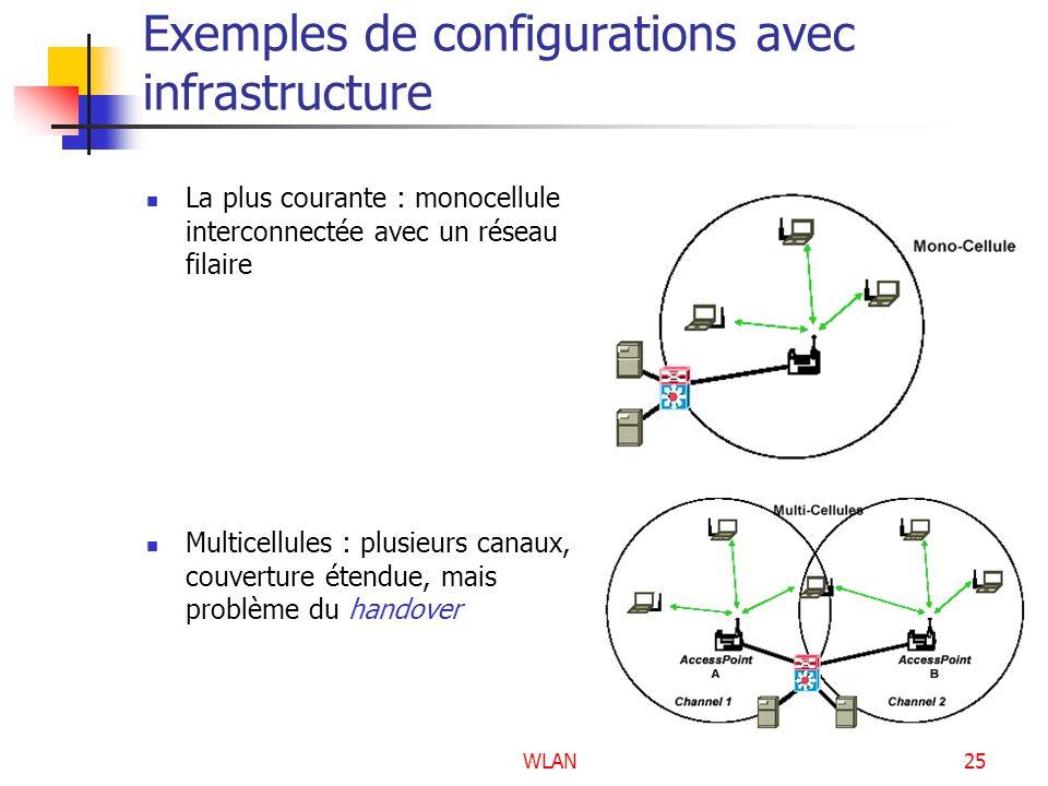 WLAN25 Exemples de configurations avec infrastructure La plus courante : monocellule interconnectée avec un réseau filaire Multicellules : plusieurs c