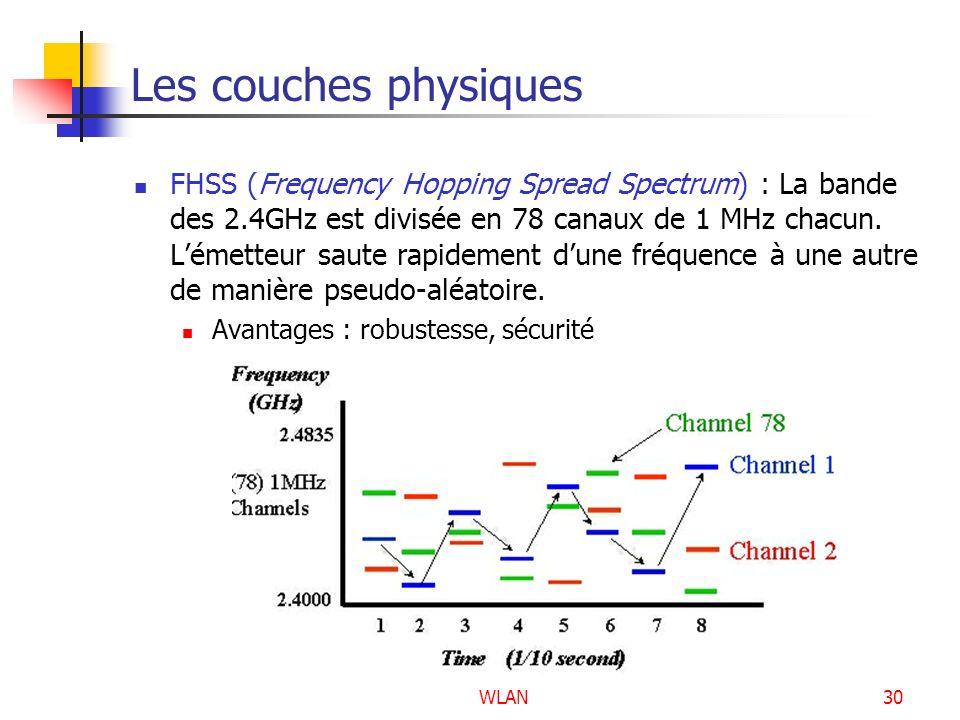 WLAN30 Les couches physiques FHSS (Frequency Hopping Spread Spectrum) : La bande des 2.4GHz est divisée en 78 canaux de 1 MHz chacun. Lémetteur saute