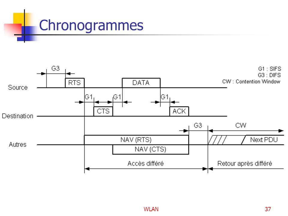 WLAN37 Chronogrammes
