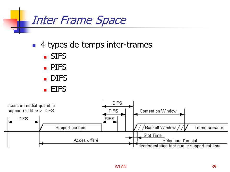 WLAN39 Inter Frame Space 4 types de temps inter-trames SIFS PIFS DIFS EIFS