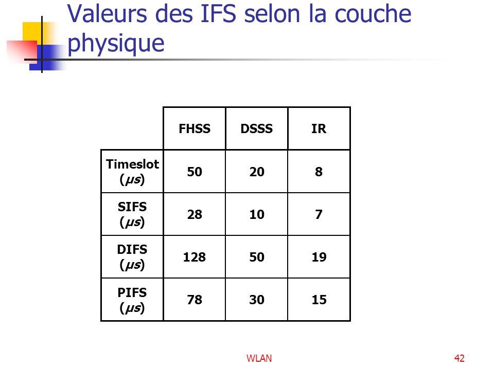 WLAN42 Valeurs des IFS selon la couche physique Timeslot (μs) SIFS (μs) DIFS (μs) PIFS (μs) FHSS 50 28 128 78 DSSS 20 10 50 30 IR 8 7 19 15