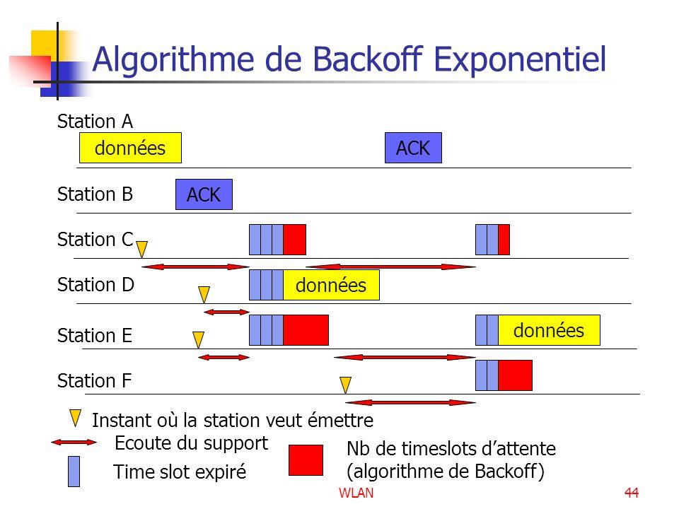 WLAN44 Algorithme de Backoff Exponentiel données ACK données ACK données Station A Station B Station C Station D Station E Station F Instant où la sta