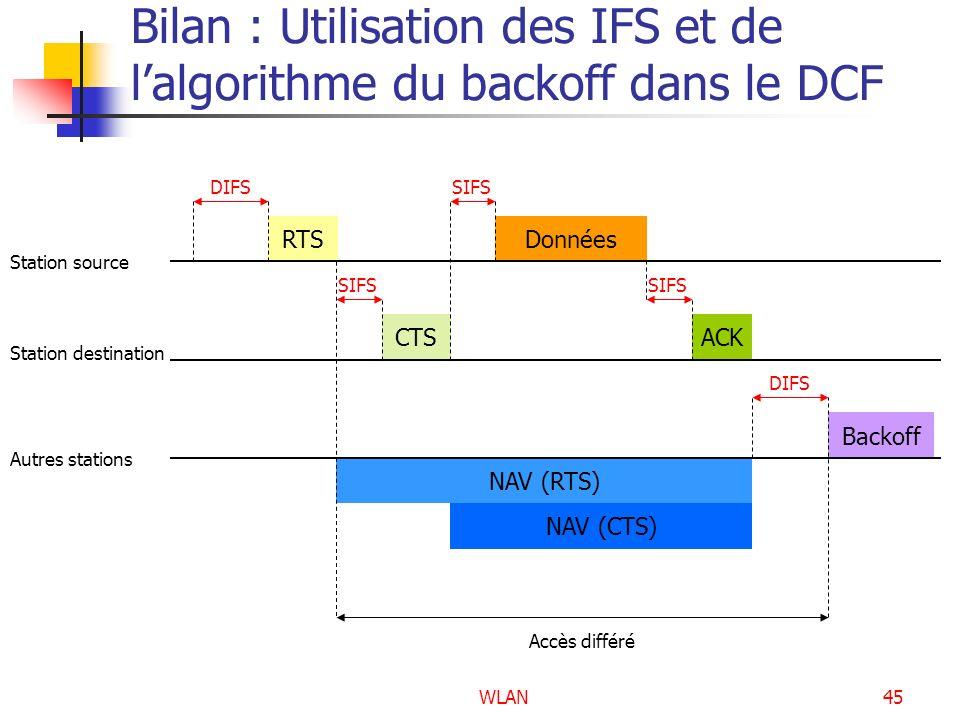 WLAN45 Bilan : Utilisation des IFS et de lalgorithme du backoff dans le DCF Station source Station destination Autres stations Données DIFS ACK SIFS D