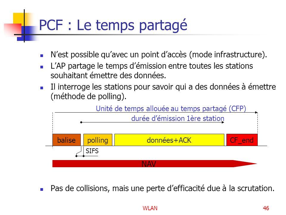 WLAN46 PCF : Le temps partagé Nest possible quavec un point daccès (mode infrastructure). LAP partage le temps démission entre toutes les stations sou