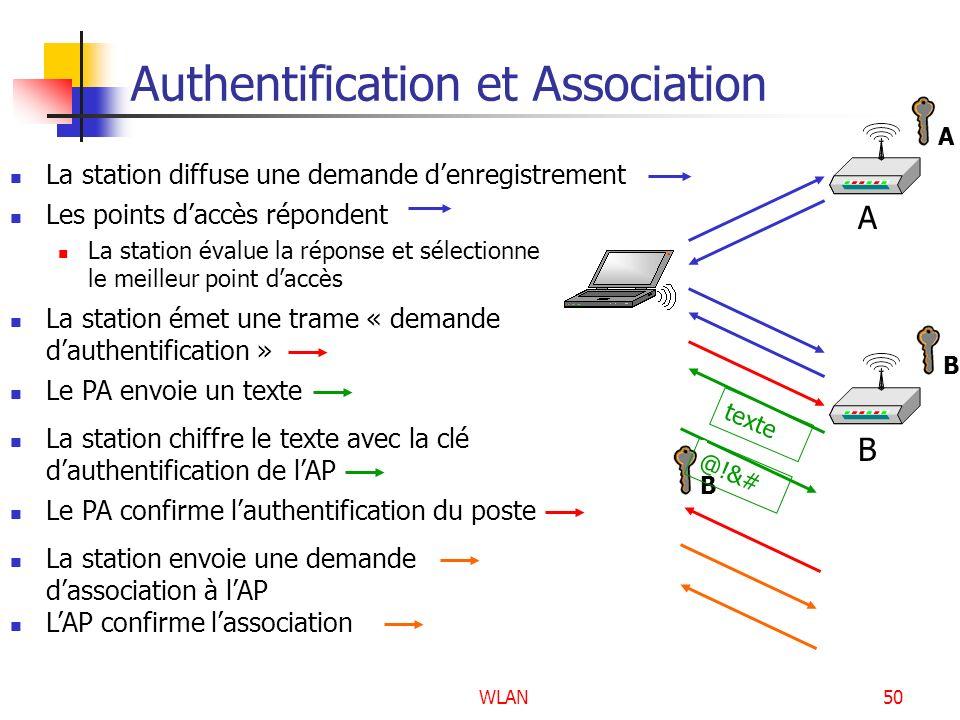 WLAN50 Authentification et Association La station émet une trame « demande dauthentification » Le PA envoie un texte texte A B BA La station chiffre l