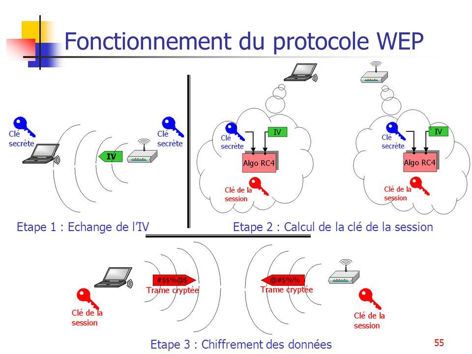 55 Fonctionnement du protocole WEP Etape 1 : Echange de lIV Etape 2 : Calcul de la clé de la session Etape 3 : Chiffrement des données