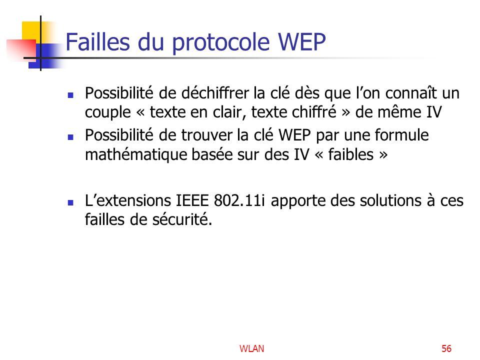 WLAN56 Failles du protocole WEP Possibilité de déchiffrer la clé dès que lon connaît un couple « texte en clair, texte chiffré » de même IV Possibilit