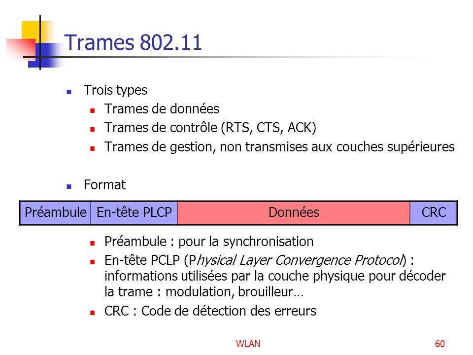 WLAN60 Trames 802.11 Trois types Trames de données Trames de contrôle (RTS, CTS, ACK) Trames de gestion, non transmises aux couches supérieures Format