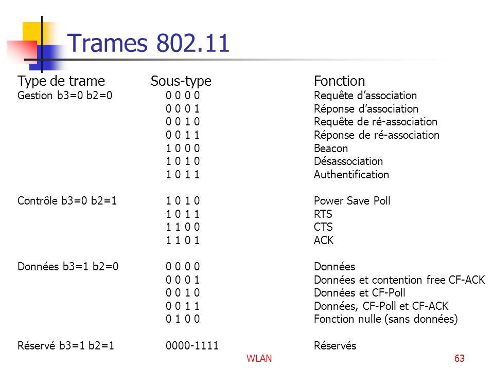 WLAN63 Trames 802.11 Type de trame Sous-typeFonction Gestion b3=0 b2=00 0 0 0Requête dassociation 0 0 0 1Réponse dassociation 0 0 1 0Requête de ré-ass