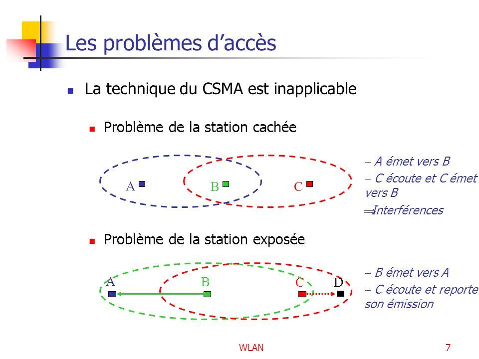 WLAN7 Les problèmes daccès La technique du CSMA est inapplicable Problème de la station cachée A CB A émet vers B C écoute et C émet vers B Interféren