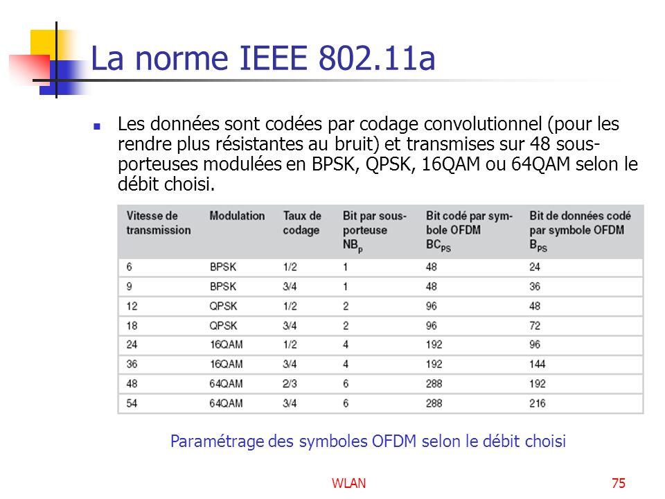 WLAN75 La norme IEEE 802.11a Les données sont codées par codage convolutionnel (pour les rendre plus résistantes au bruit) et transmises sur 48 sous-