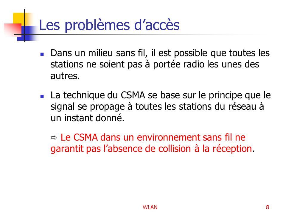 WLAN9 Le protocole MACA Multiple Access with Collision Avoidance Développé en 1990, il est à la base des travaux sur la norme 802.11 Principe Avant de transmettre, lémetteur émet une trame RTS (Request To Send).