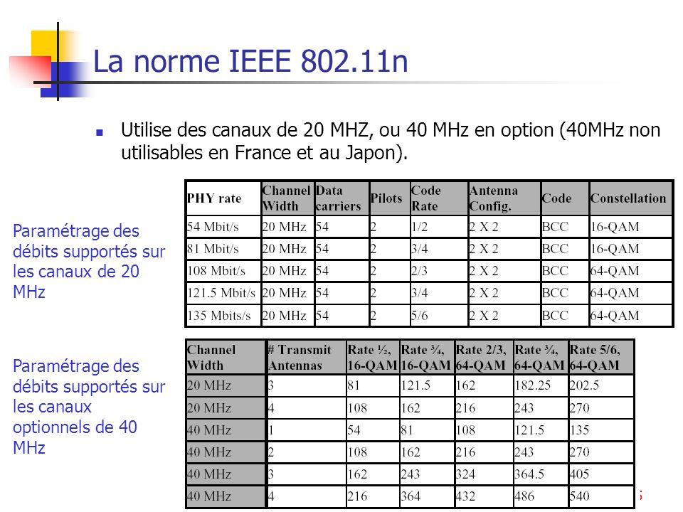 WLAN85 La norme IEEE 802.11n Utilise des canaux de 20 MHZ, ou 40 MHz en option (40MHz non utilisables en France et au Japon). Paramétrage des débits s