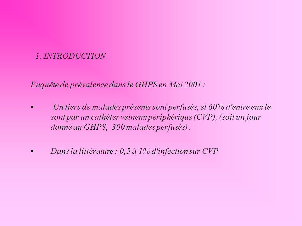 Enquête de prévalence dans le GHPS en Mai 2001 : Un tiers de malades présents sont perfusés, et 60% d'entre eux le sont par un cathéter veineux périph
