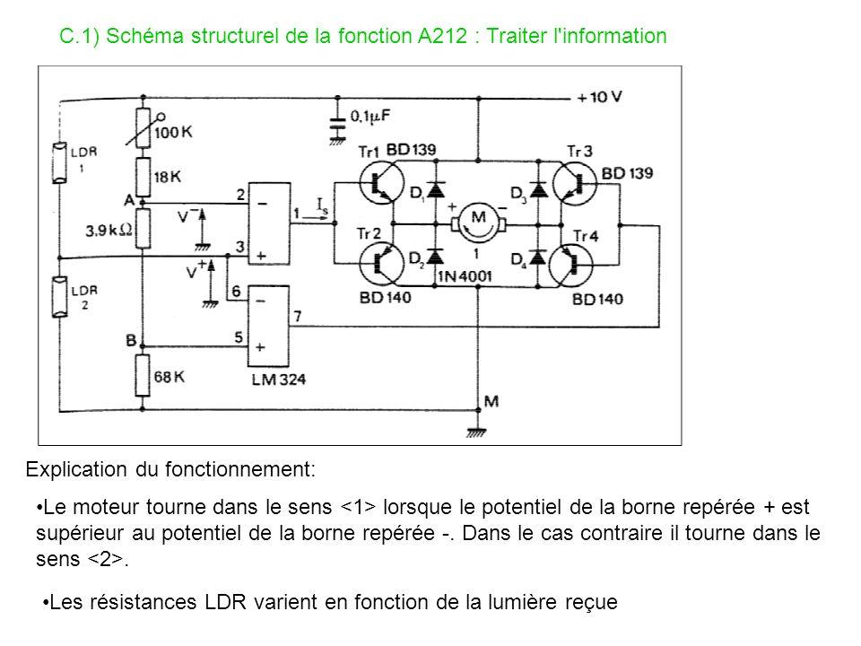 C.1) Schéma structurel de la fonction A212 : Traiter l'information Explication du fonctionnement: Le moteur tourne dans le sens lorsque le potentiel d
