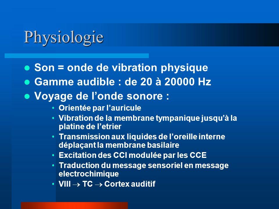 Physiologie Son = onde de vibration physique Gamme audible : de 20 à 20000 Hz Voyage de londe sonore : Orientée par lauricule Vibration de la membrane