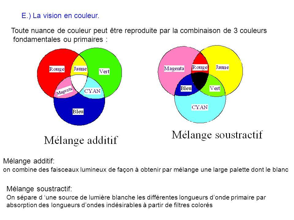 E.) La vision en couleur. Toute nuance de couleur peut être reproduite par la combinaison de 3 couleurs fondamentales ou primaires : Mélange additif: