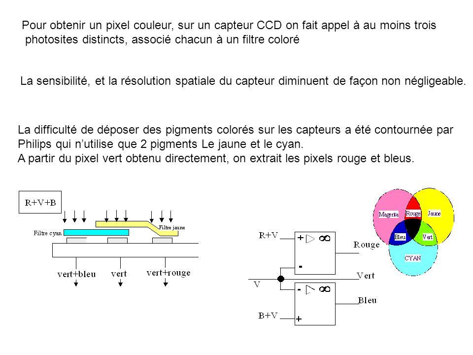Pour obtenir un pixel couleur, sur un capteur CCD on fait appel à au moins trois photosites distincts, associé chacun à un filtre coloré La sensibilit