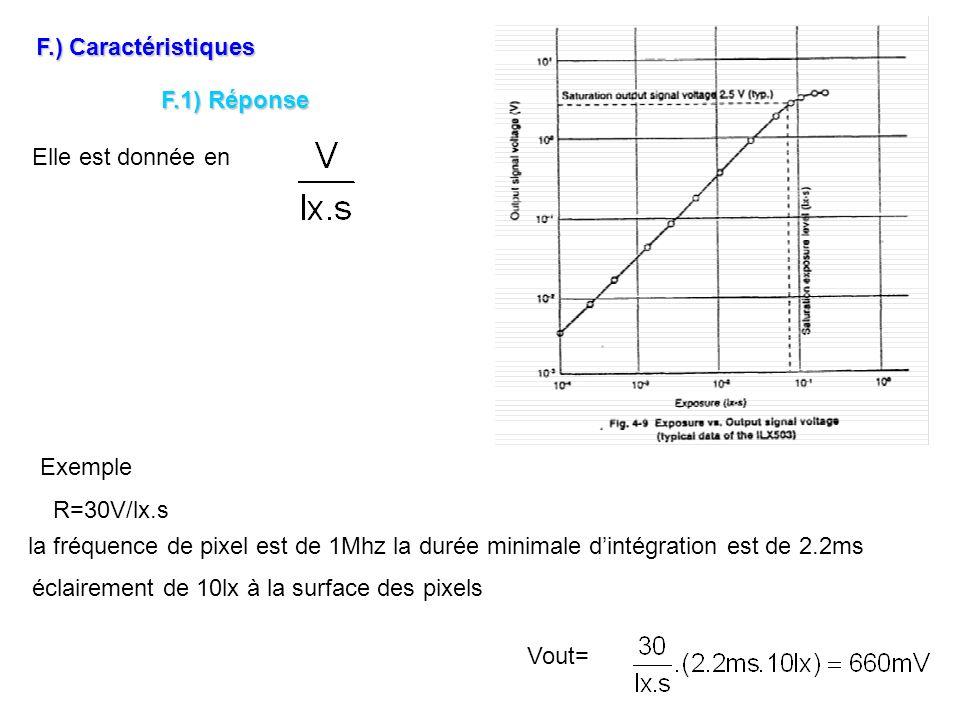 F.) Caractéristiques F.1) Réponse Elle est donnée en Exemple la fréquence de pixel est de 1Mhz la durée minimale dintégration est de 2.2ms éclairement