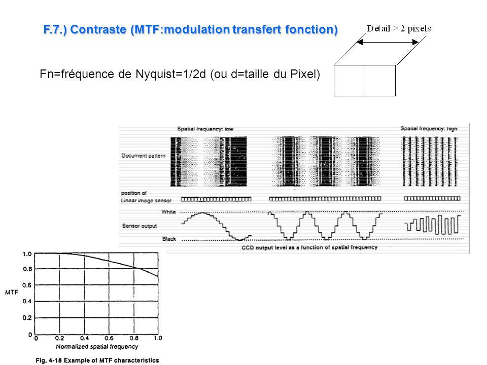 F.7.) Contraste (MTF:modulation transfert fonction) Fn=fréquence de Nyquist=1/2d (ou d=taille du Pixel)