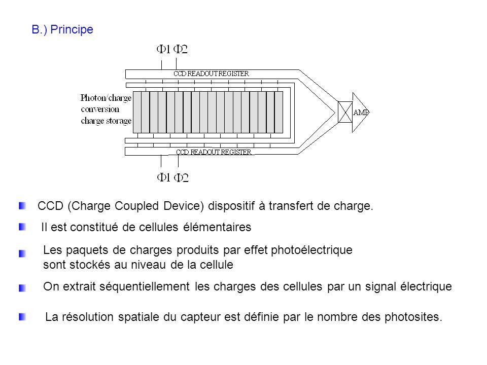 B.1) Organisation dun photosite Si un photon pénètre dans le silicium, il libère un électron qui est piégé dans la zone dopée P, au voisinage de lélectrode la plus proche La quantité de charges créées est une grandeur analogique variant linéairement en fonction du temps dexposition à une source lumineuse Au bout dun temps dintégration prédéfini (typiquement 20 ms sur les caméras vidéo classiques), on procède au transfert de charges.