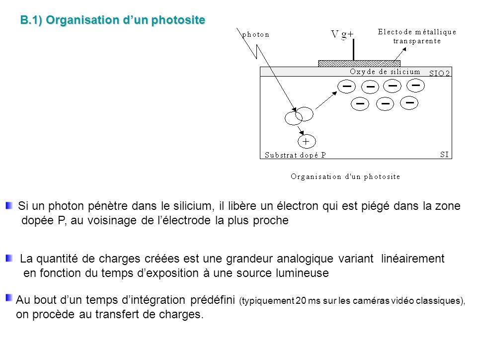 B.1) Organisation dun photosite Si un photon pénètre dans le silicium, il libère un électron qui est piégé dans la zone dopée P, au voisinage de lélec