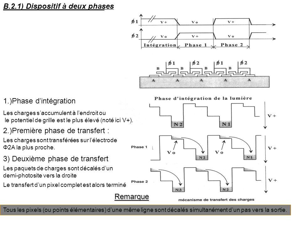 B.2.1) Dispositif à deux phases 1.)Phase dintégration Les charges saccumulent à lendroit ou le potentiel de grille est le plus élevé (noté ici V+). 2.