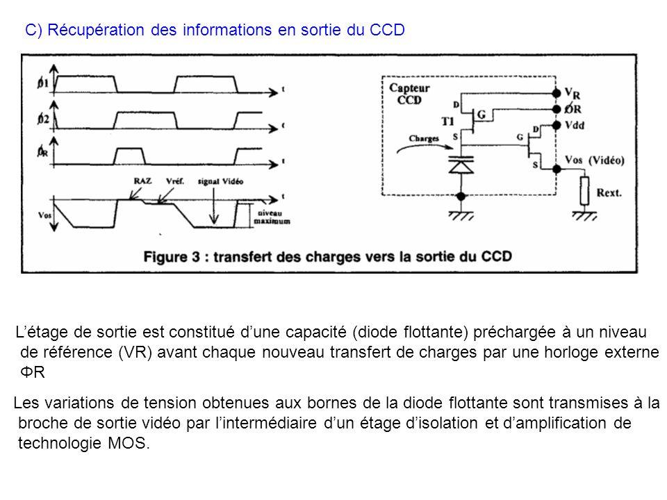 C) Récupération des informations en sortie du CCD Létage de sortie est constitué dune capacité (diode flottante) préchargée à un niveau de référence (