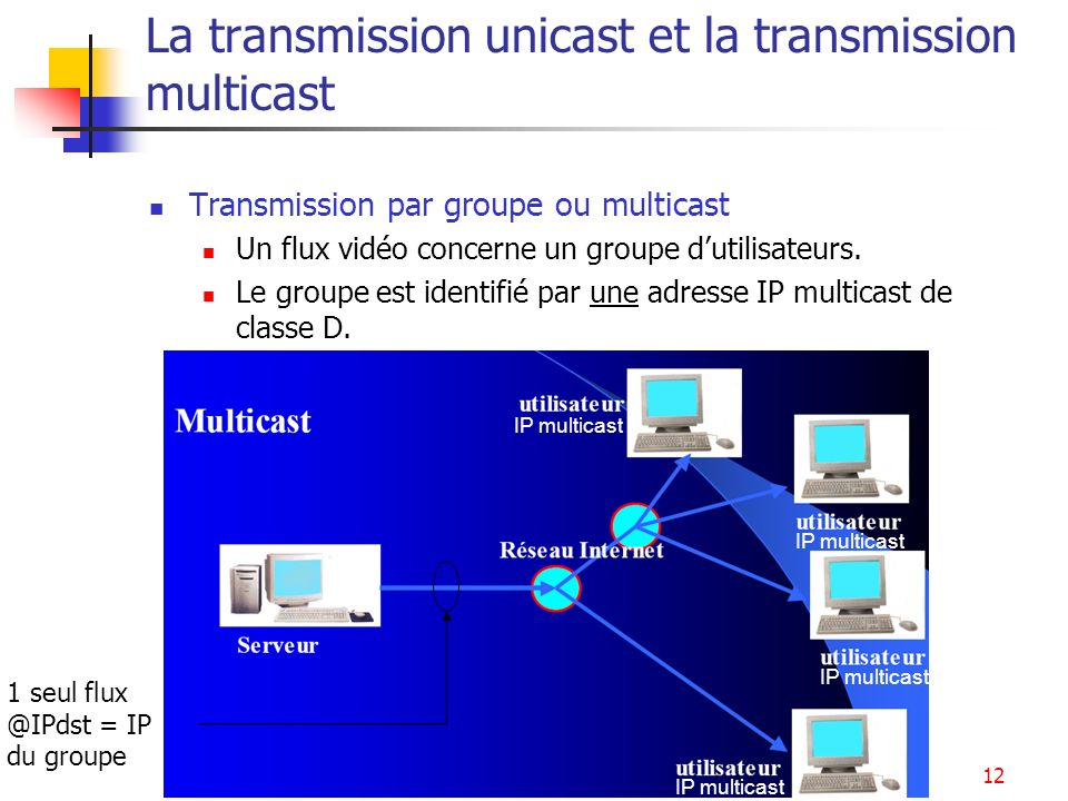 Services multimédia13 Le splitting : Unicast + Multicast Un splitter peut être utilisé pour distribuer le flux sur des adresses unicast et multicast