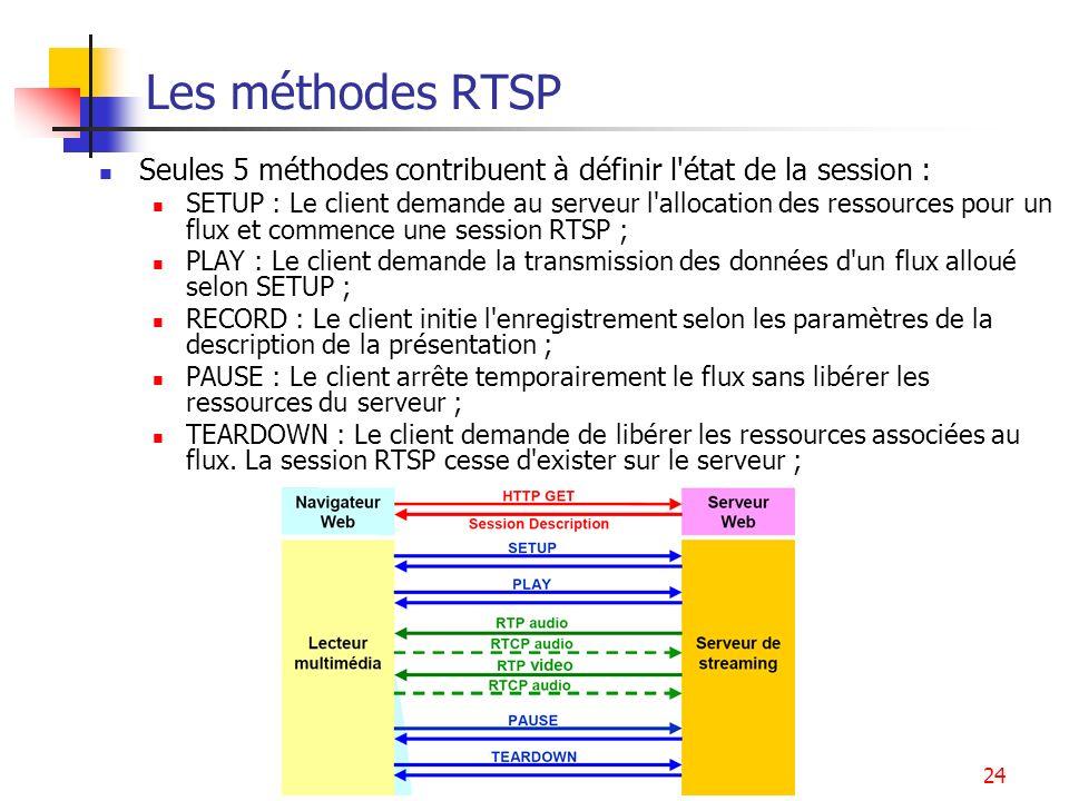 Services multimédia25 Exemple de dialogue RTSP (1) Le client C veut télécharger un film depuis les serveurs A (audio.example.com) et V (video.examplt.org).
