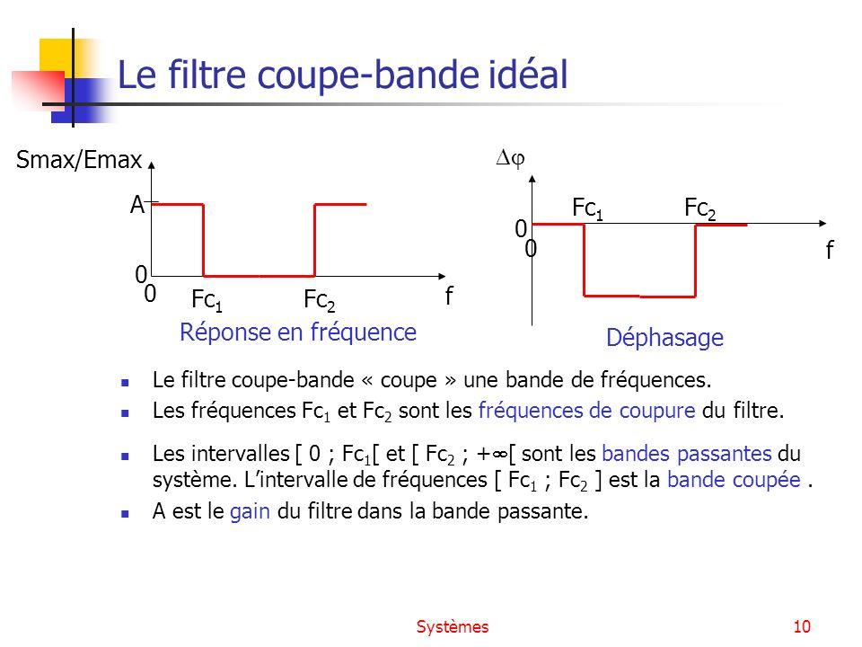 Systèmes10 Le filtre coupe-bande idéal Le filtre coupe-bande « coupe » une bande de fréquences. Les fréquences Fc 1 et Fc 2 sont les fréquences de cou