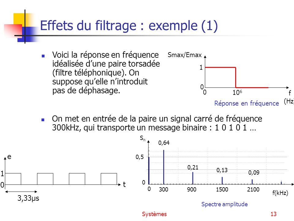 Systèmes13 Effets du filtrage : exemple (1) On met en entrée de la paire un signal carré de fréquence 300kHz, qui transporte un message binaire : 1 0
