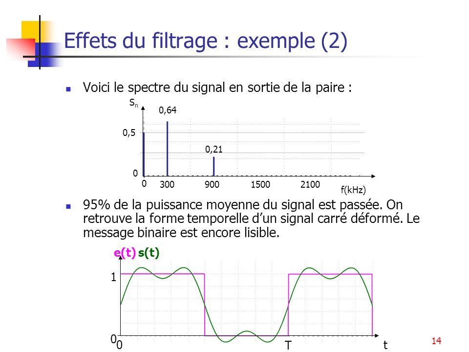 Systèmes14 Effets du filtrage : exemple (2) Voici le spectre du signal en sortie de la paire : 95% de la puissance moyenne du signal est passée. On re