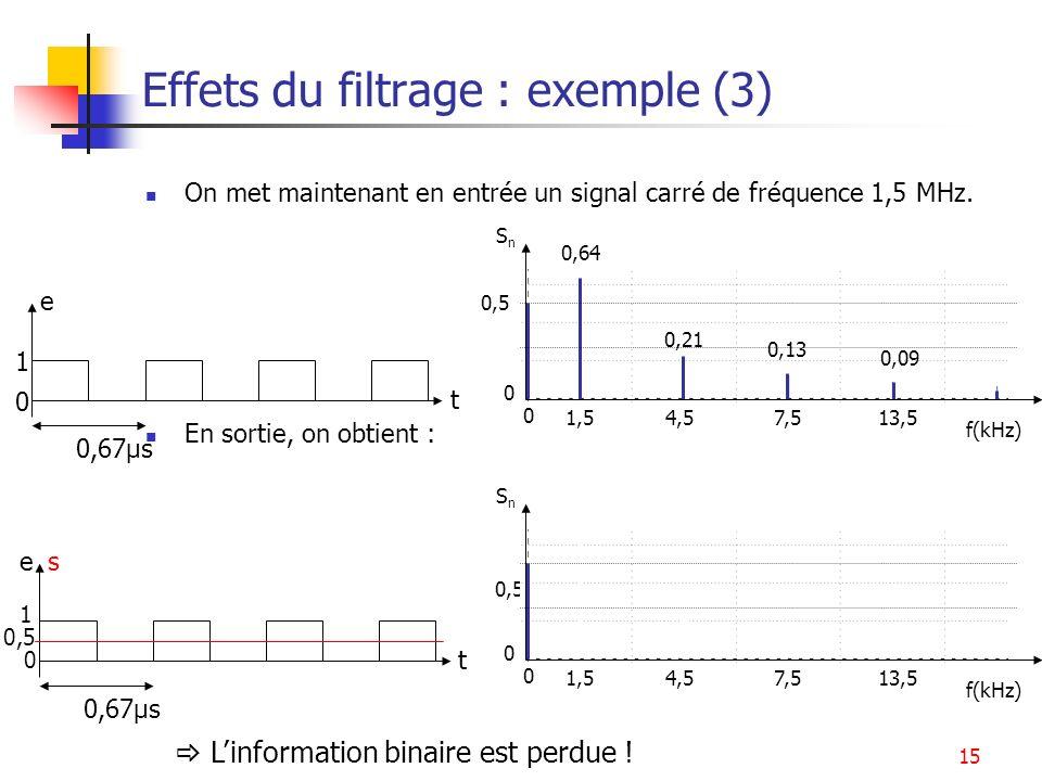 15 Effets du filtrage : exemple (3) On met maintenant en entrée un signal carré de fréquence 1,5 MHz. En sortie, on obtient : t e 0,67µs 1 0 SnSn 0,5