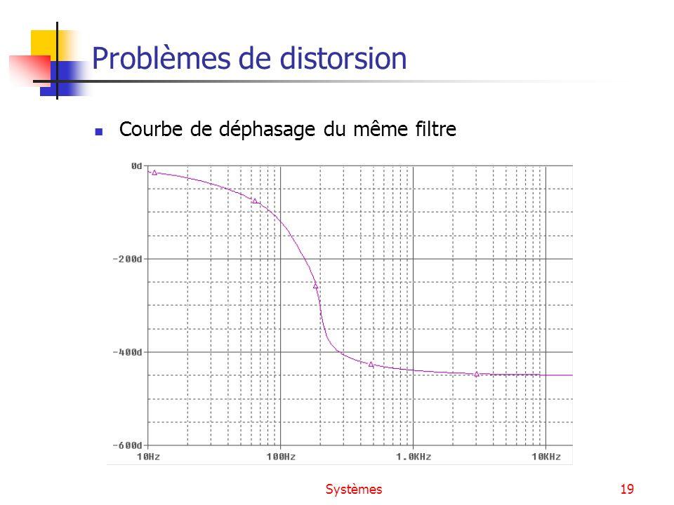 Systèmes19 Problèmes de distorsion Courbe de déphasage du même filtre