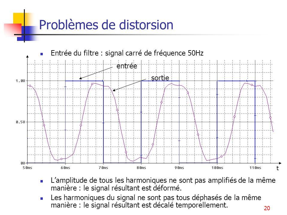 20 Problèmes de distorsion Entrée du filtre : signal carré de fréquence 50Hz Lamplitude de tous les harmoniques ne sont pas amplifiés de la même maniè