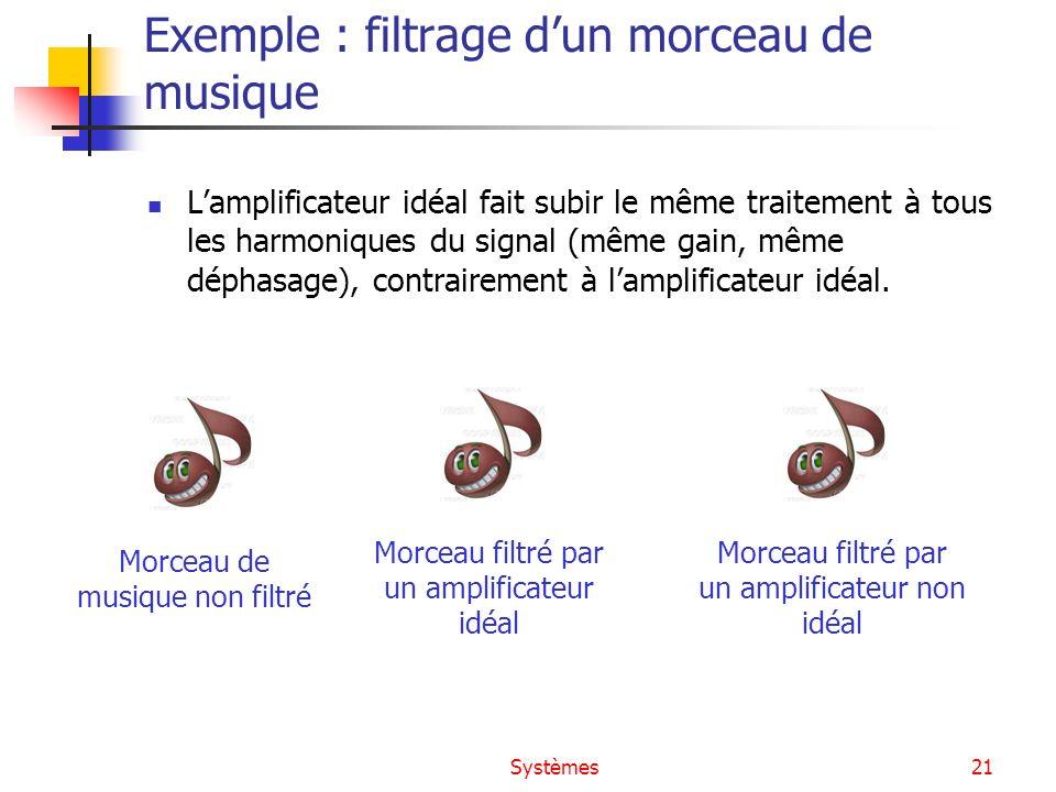 Systèmes21 Exemple : filtrage dun morceau de musique Lamplificateur idéal fait subir le même traitement à tous les harmoniques du signal (même gain, m