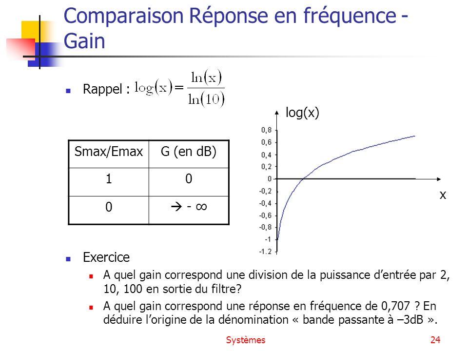 Systèmes24 Comparaison Réponse en fréquence - Gain Rappel : Exercice A quel gain correspond une division de la puissance dentrée par 2, 10, 100 en sor