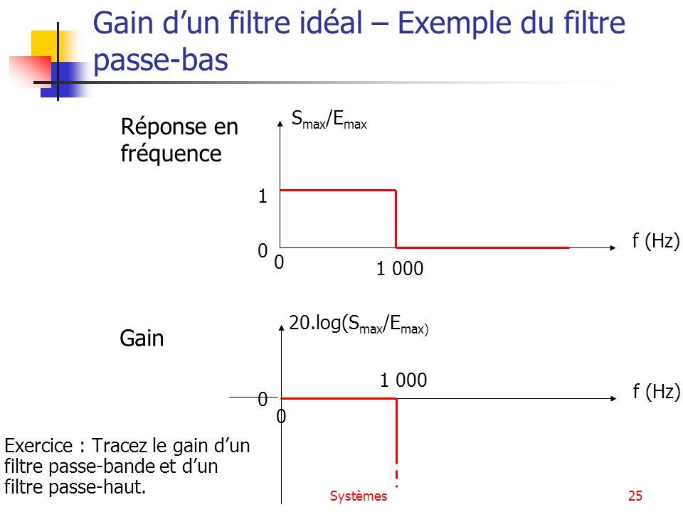 Systèmes25 Gain dun filtre idéal – Exemple du filtre passe-bas f (Hz) S max /E max 1 1 000 f (Hz) 20.log(S max /E max) 1 000 0 0 0 0 Réponse en fréque