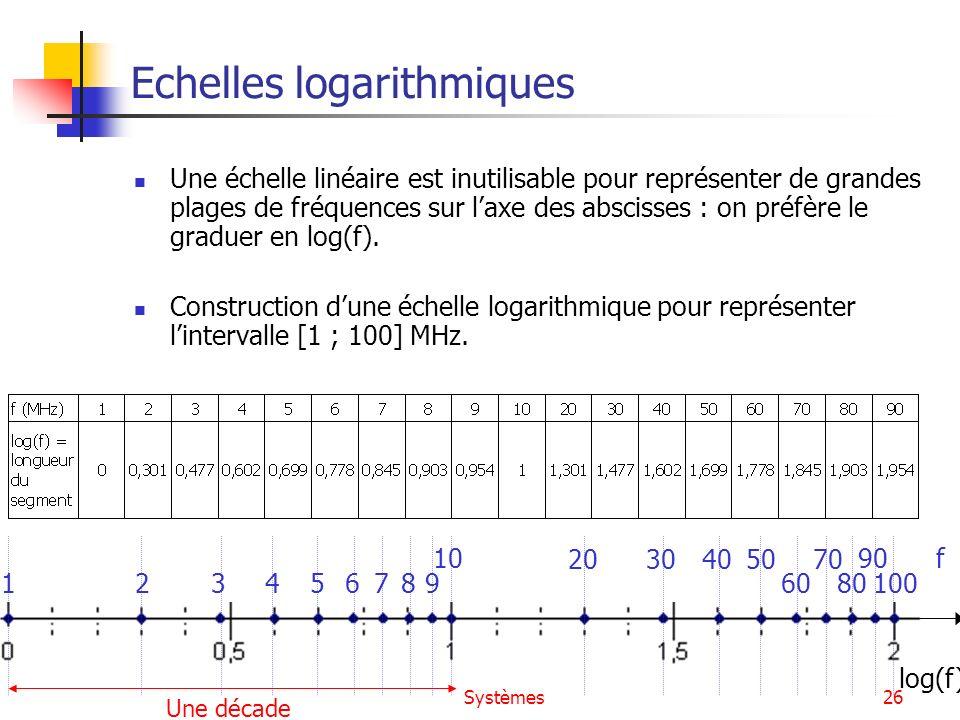 Systèmes26 Echelles logarithmiques Une échelle linéaire est inutilisable pour représenter de grandes plages de fréquences sur laxe des abscisses : on
