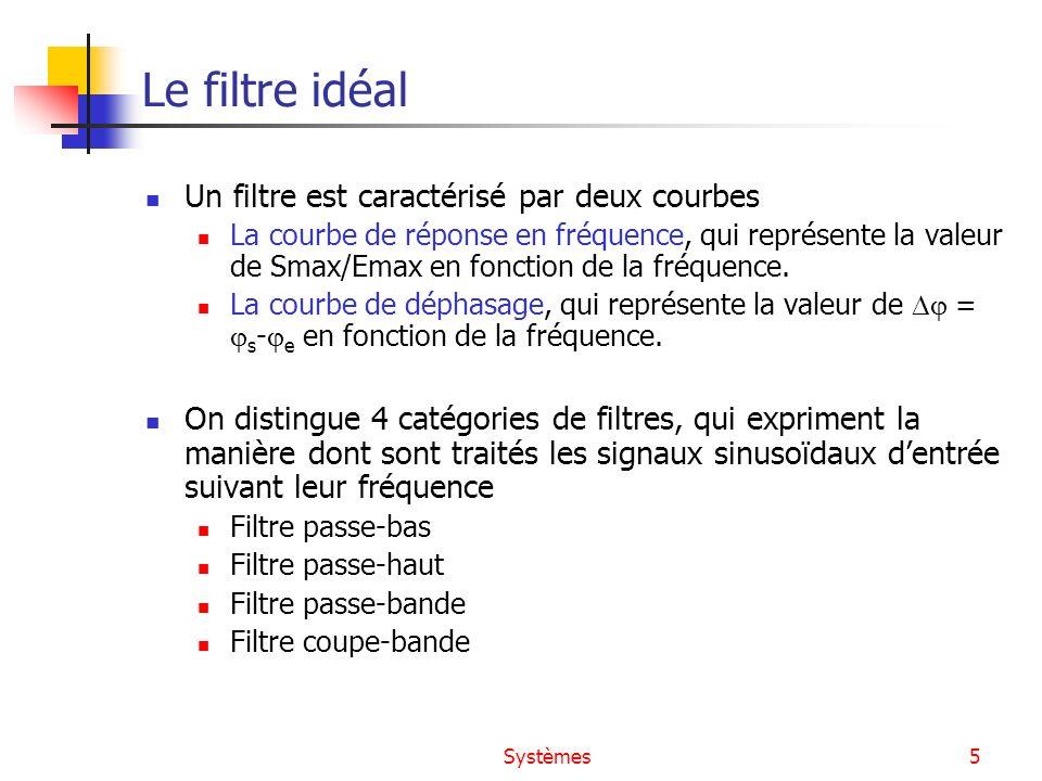 Systèmes5 Le filtre idéal Un filtre est caractérisé par deux courbes La courbe de réponse en fréquence, qui représente la valeur de Smax/Emax en fonct