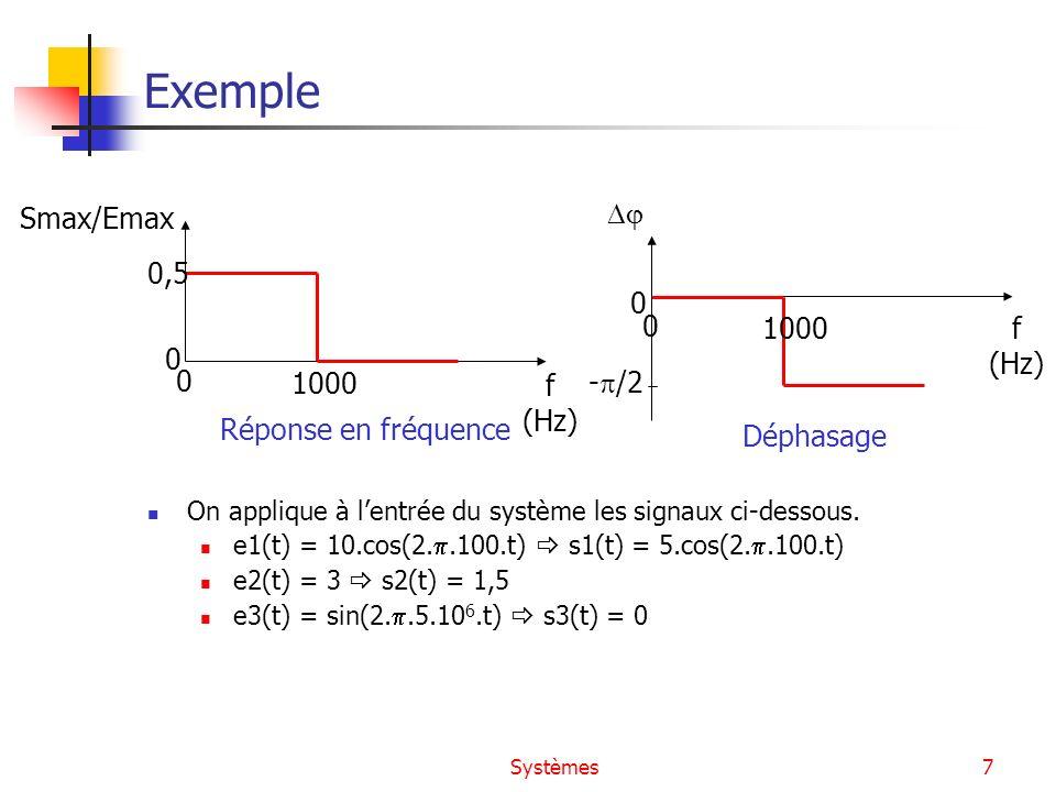 Systèmes7 Exemple On applique à lentrée du système les signaux ci-dessous. e1(t) = 10.cos(2..100.t) s1(t) = 5.cos(2..100.t) e2(t) = 3 s2(t) = 1,5 e3(t