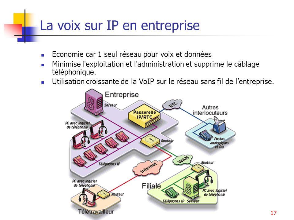 Services multimédia17 La voix sur IP en entreprise Economie car 1 seul réseau pour voix et données Minimise l'exploitation et l'administration et supp