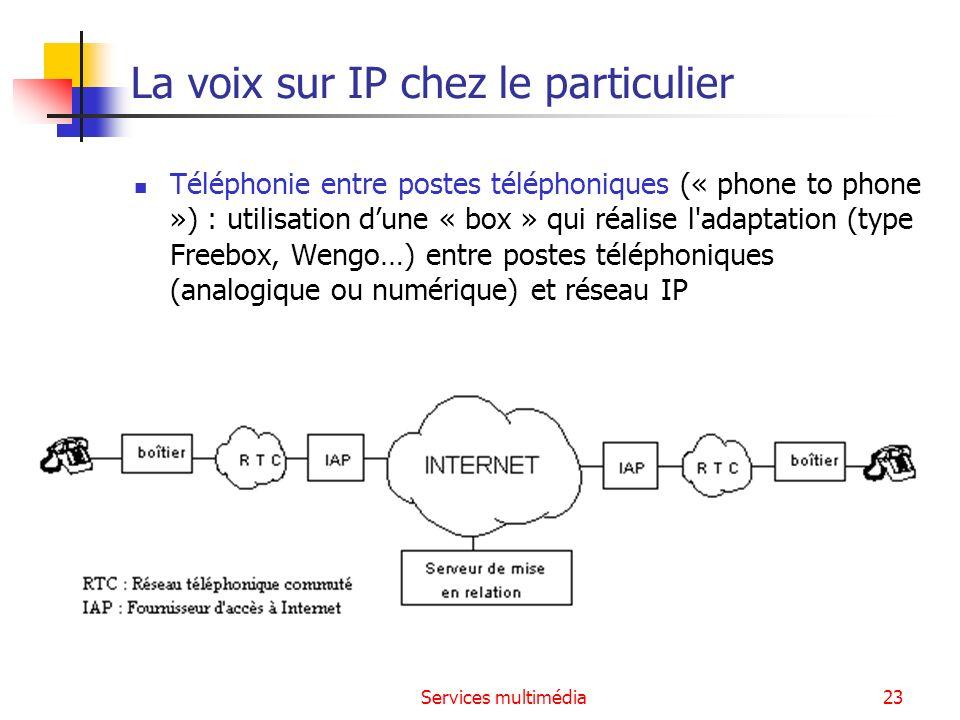 Services multimédia23 La voix sur IP chez le particulier Téléphonie entre postes téléphoniques (« phone to phone ») : utilisation dune « box » qui réa