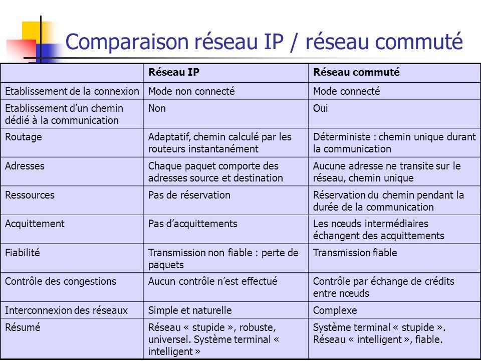 Services multimédia27 Comparaison réseau IP / réseau commuté Réseau IPRéseau commuté Etablissement de la connexionMode non connectéMode connecté Etabl