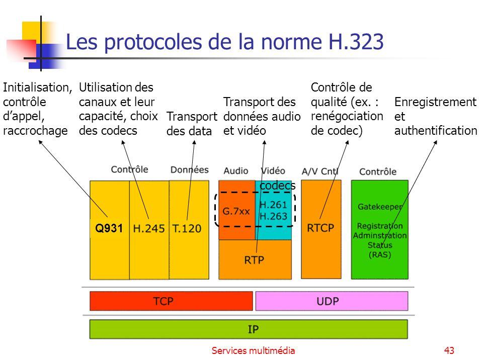Services multimédia43 Q931 codecs Les protocoles de la norme H.323 Initialisation, contrôle dappel, raccrochage Utilisation des canaux et leur capacit