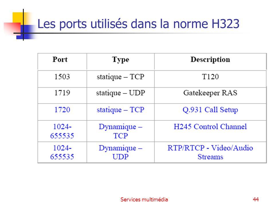 Services multimédia44 Les ports utilisés dans la norme H323